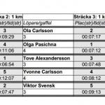 Resultat2013 03 16Sprintstafett